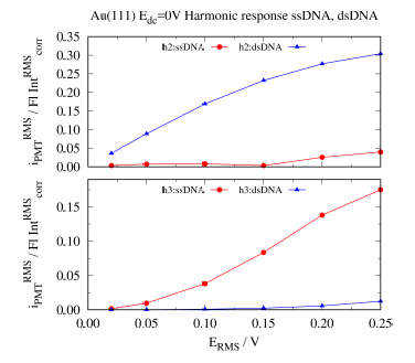 Second harmonics (top) and third harmonics (bottom) identifying ss and ds DNA.